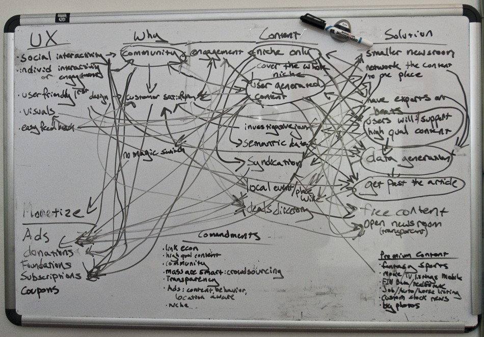 Mindmapping on a whiteboard