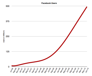 Facebook Growth 2010